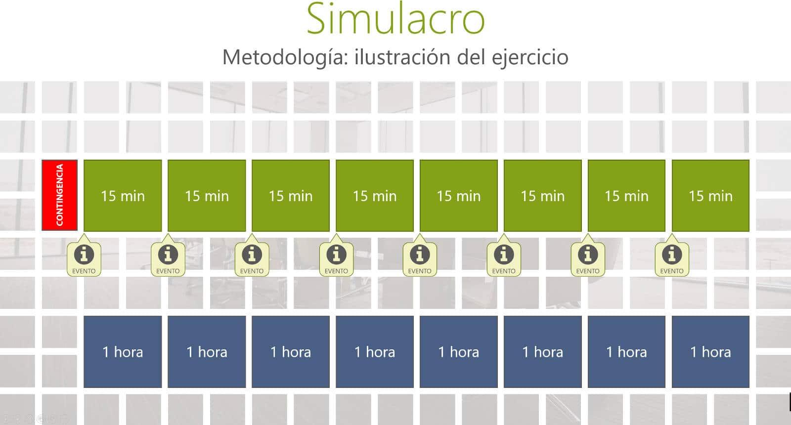 Metodología para el simulacro